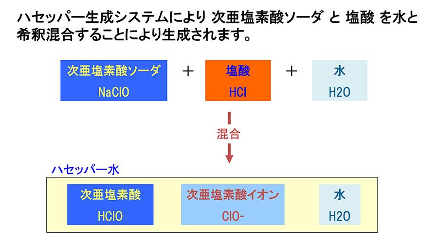酸 ナトリウム 違い 次 の 亜鉛 次 亜 塩素 酸 と